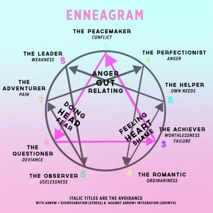body-mind-enneagram